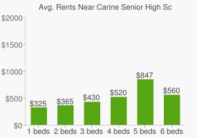 Graph of average rent prices for Carine Senior High School