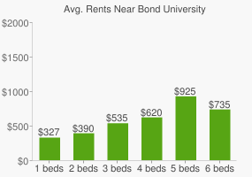 Graph of average rent prices for Bond University