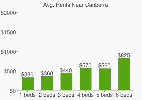 Graph of average rent prices for Canberra