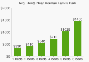 Graph of average rent prices for Korman Family Park
