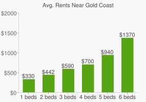 Graph of average rent prices for Gold Coast