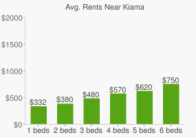 Graph of average rent prices for Kiama