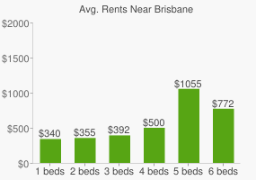 Graph of average rent prices for Brisbane