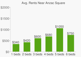 Graph of average rent prices for Anzac Square