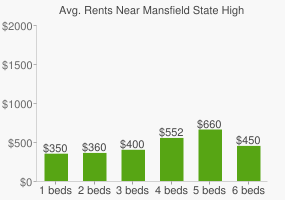 Graph of average rent prices for Mansfield State High School
