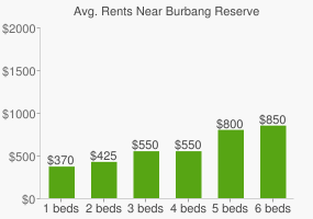 Graph of average rent prices for Burbang Reserve