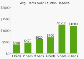 Graph of average rent prices for Taunton Reserve