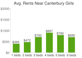 Graph of average rent prices for Canterbury Girls