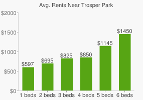 Graph of average rent prices for Trosper Park