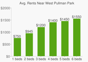 Graph of average rent prices for West Pullman Park