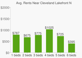 Graph of average rent prices for Cleveland Lakefront Nature Preserve