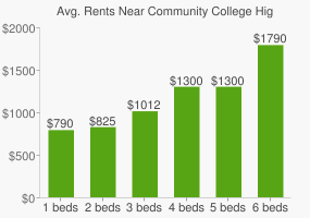 Graph of average rent prices for Community College High School East