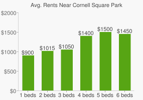 Graph of average rent prices for Cornell Square Park