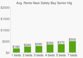 Graph of average rent prices for Safety Bay Senior High School