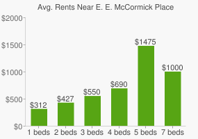 Graph of average rent prices for E. E. McCormick Place