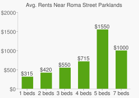 Graph of average rent prices for Roma Street Parklands