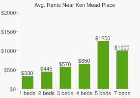 Graph of average rent prices for Ken Mead Place