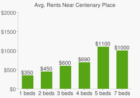 Graph of average rent prices for Centenary Place