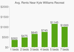 Graph of average rent prices for Kyle Williams Recreational Reserve