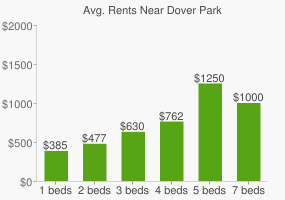 Graph of average rent prices for Dover Park