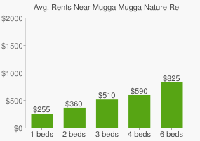Graph of average rent prices for Mugga Mugga Nature Reserve