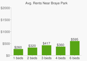 Graph of average rent prices for Braye Park