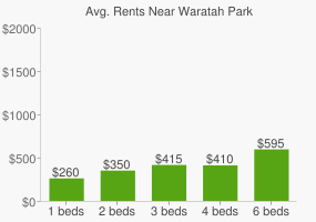 Graph of average rent prices for Waratah Park