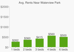 Graph of average rent prices for Waterview Park