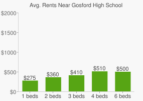 Graph of average rent prices for Gosford High School