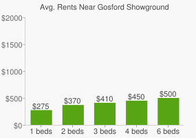 Graph of average rent prices for Gosford Showground