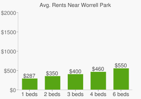 Graph of average rent prices for Worrell Park