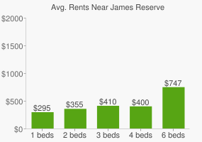 Graph of average rent prices for James Reserve