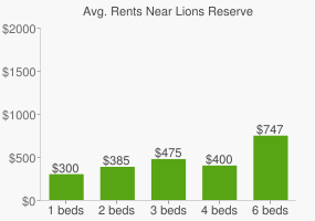 Graph of average rent prices for Lions Reserve