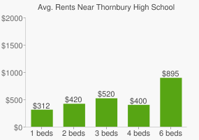 Graph of average rent prices for Thornbury High School