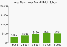 Graph of average rent prices for Box Hill High School