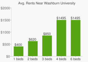 Graph of average rent prices for Washburn University