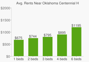 Graph of average rent prices for Oklahoma Centennial High School
