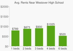 Graph of average rent prices for Westover High School