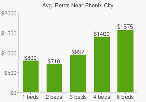 Graph of average rent prices for Phenix City
