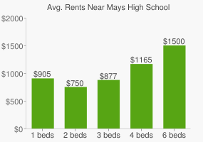 Graph of average rent prices for Mays High School