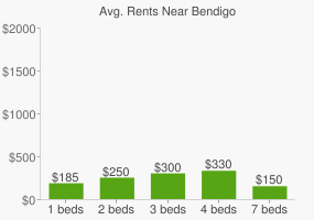 Graph of average rent prices for Bendigo