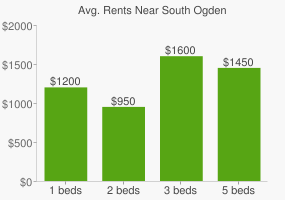 Graph of average rent prices for South Ogden