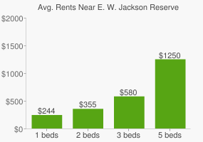 Graph of average rent prices for E. W. Jackson Reserve