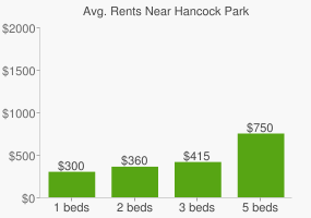 Graph of average rent prices for Hancock Park