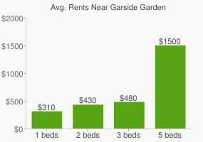 Graph of average rent prices for Garside Garden