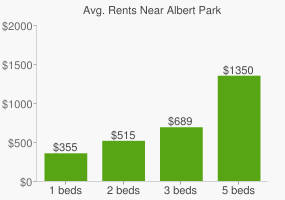 Graph of average rent prices for Albert Park