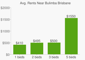 Graph of average rent prices for Bulimba Brisbane