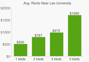 Graph of average rent prices for Lee University