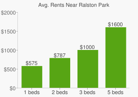 Graph of average rent prices for Ralston Park