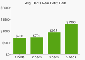 Graph of average rent prices for Petitti Park